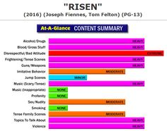 New Full Content Parental Review:  Risen (http://www.screenit.com/ourtake/2016/risen.html)  Drama: A Roman tribune has his beliefs challenged when he is tasked with investigating the disappearance of Christ's body following the crucifixion. #movies #families #parenting #RisenMovie
