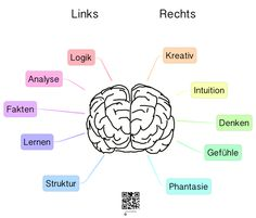 Right - brain The Effective Pictures We Offer You About studying motivation rory gilmore A German Grammar, German Language Learning, Brain Gym, Right Brain, Science Facts, Good Notes, Study Inspiration, Nurse Life, School Hacks