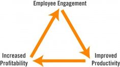 Blog on responding to your employee engagement research