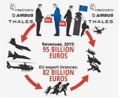 Arms dealers flood war-torn Middle East with weapons and then lobby EU to militarize borders against refugees—profiting from both ends of conflict (Image: Stop Wapenhandel)