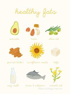 Healthy Fats To EAT! Dont starve yourself, eat healthy! Avocado,Nuts,Olive Oil,Peanut Butter,Sunflower Seeds,Tofu,Soy Milk,Tuna  Salmon,Canola Oil,