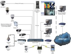 diagram of cctv installations | Wiring Diagram for CCTV