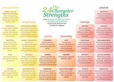 The Character Strengths and Virtues (CSV) are human strengths and virtues, by Christopher Peterson and Martin Seligman, represents the first attempt on the part of the research community to identify and classify the positive psychological traits of human beings. It is intended to provide a theoretical framework to assist in developing practical applications for positive psychology.