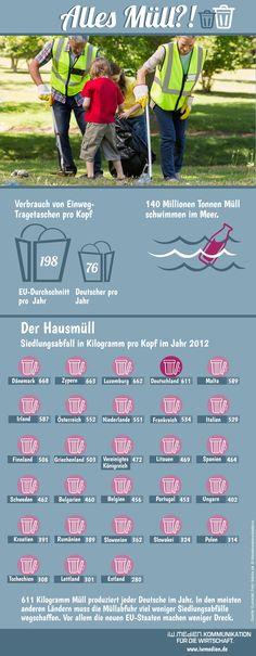 Wussten Sie, dass 140 Millionen Tonnen Müll im Meer schwimmen?