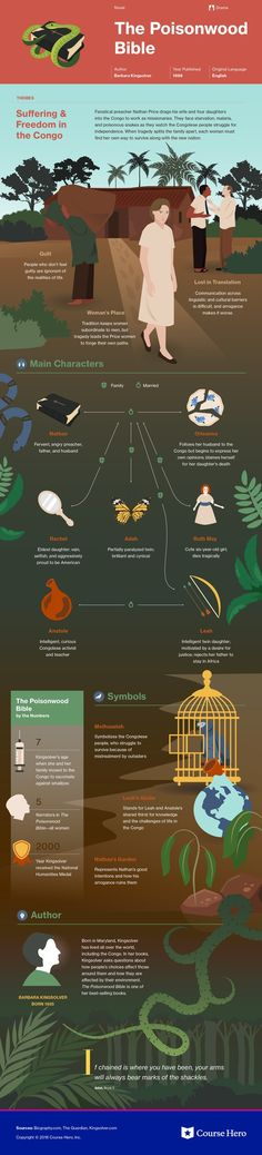 This @CourseHero infographic on The Poisonwood Bible is both visually stunning and informative!
