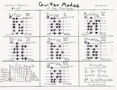 All about Guitar Modes