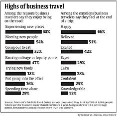 From USAToday: Most road warriors say positives of business travel outweigh negatives. Do you agree?