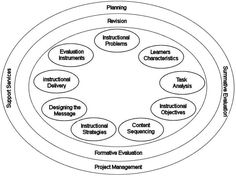 """This article describes the Kemp Instructional Design Model (also referred to as the """"Morrison, Ross, and Kemp Model""""), and also seeks to offer insight Instructional Strategies, Instructional Design, Educational Psychology, Educational Technology, Learning Theory, 21st Century Learning, Training And Development, Social Bookmarking, Design System"""