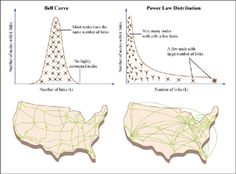 Bell curve and power law distributions of number of nodes vs. number of links.