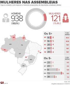 De cada 10 deputados estaduais eleitos, apenas 1 é mulher http://glo.bo/ZCwBQd