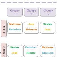 Fonctionnement ateliers Maths