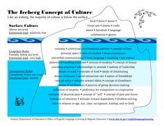 The concept of culture - iceberg model