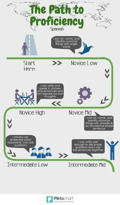 Path to Proficiency infograph