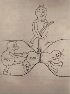 This page is about Ohm's law. The page gives the definition of Ohm's law. The page also includes wonderful applications of Ohm's law and its limitations. Science Jokes, Teaching Science, Science Diy, Science Posters, Mad Science, Life Science, Ingenieur Humor, Ohms Law, Engineering Humor