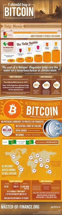 should-you-buy-bitcoins  #WorldSuperLotto   #WSL