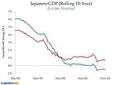 Japanese GDP real and nominal