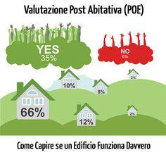 """Valutazione Post Abitativa (POE): Come Capire se un Edificio """"Funziona"""" Davvero"""