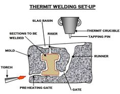 Thermite welding - Exothermic welding was developed by Hans Goldschmidt around 1895.The first non-ferrous application for exothermic welding was developed in 1938 by Dr. Charles Cadwell, a professor at the Case School of Applied Science (now Case Western Reserve University), in Cleveland, Ohio. The original use of the process was to weld signal bonds to railroad tracks.