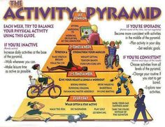 Topic Area:  Physical Education. Activity Pyramid
