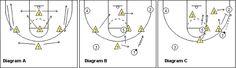 1-3-1 zone defense - Coach's Clipboard #Basketball Coaching