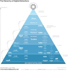 The Hierarchy of Digital Distractions #iphone beats #facebook beats #myspace