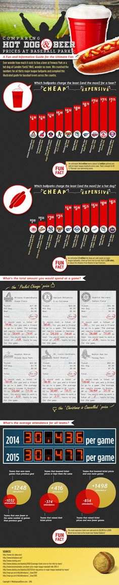Comparing Beer, Hot Dog, and Ticket Prices at Major League Baseball Parks | WebstaurantStore