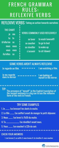 French-Grammar-Rules-Reflexive-Verbs in the present tense. French Verbs, French Grammar, French Phrases, French Tenses, Spanish Grammar, English Grammar, French Expressions, French Language Lessons, French Language Learning