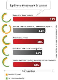 """Top_five_consumer_wants_in_banking, """"Digital Transformation in Banking Starts with Consumer Needs,"""" The Financial Brand, Aug 12, 2014"""