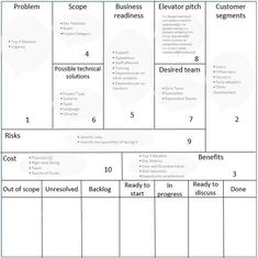 Canvas Collection II - A list of visual templates - Andi Roberts Change Management, Business Management, Project Management, Innovation Strategy, Business Innovation, Value Proposition Canvas, Pitch Presentation, Agile Software Development, Staff Motivation