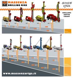 Best Water Well Drilling Rigs Provider with efficient drilling systems. Visit: http://www.massenzarigs.it/…/3/water-well-drilling-rigs.html ‪#‎WaterWellDrillingRigs‬ ‪#‎DrillingRigsSale‬