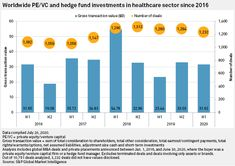 With the aggregate transaction value of $31.62 billion for healthcare deals in the first half of 2020, the healthcare industry stands at the fourth position in terms of the number of transactions signed with firms dealing in private equity, venture capital or hedge fund management. Fund Management, Creating A Blog, Insight, Health Care, Investing, Finance, Positivity, Number, Finance Books