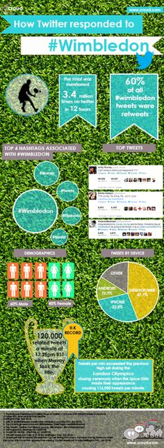 How Twitter Responded to Wimbledon