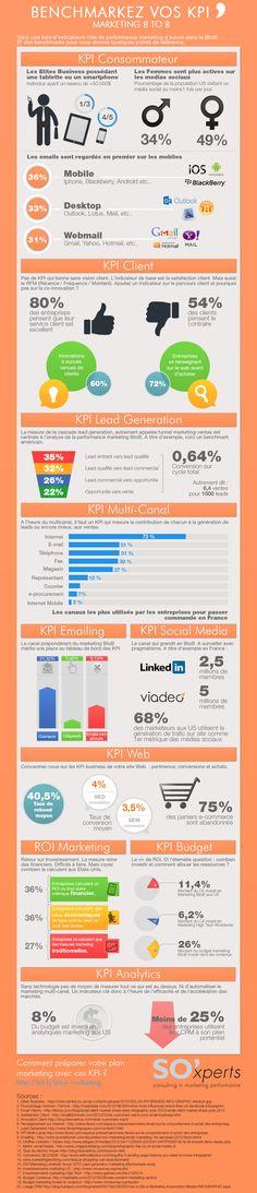 Infographie - les indicateurs clés de performances (KPI) en marketing BtoB