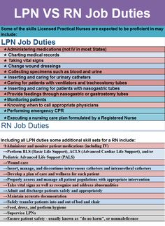 Lpn Job Outlook License Practical Nurse Job Outlook Infographics