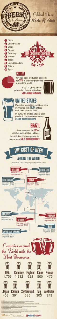 [Infographic] Beer By The Numbers Global Beer Facts & Stats