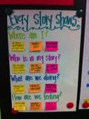 Story Elements for Writing(Rachel Scott's 2nd Grade)