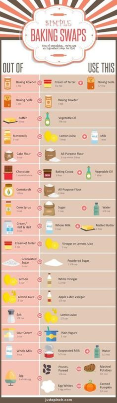 This is a SUPER handy guide if you are baking and realized you don;t have specific ingredient. It will help beginner cooks find a substitute for a certain baking ingredient if they aren't sure themselves what they can substitute. Baking Tips, Baking Recipes, Baking Hacks, Baking Substitutions, Baking Secrets, Bread Baking, Freezer Recipes, Lunch Recipes, Drink Recipes