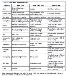 Where Was This Chart When I Needed Further Soil Descriptions Field Tests For Soil Texture