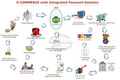 E-Commerce business in Bangladesh Digital Marketing Strategy, Sales And Marketing, Supply Chain Model, Poor Customer Service, Cross Selling, E Commerce Business, Ecommerce Solutions