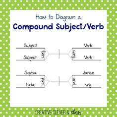 Learning how to diagram sentences can be very daunting, but the skill can be extremely helpful in the future. Here's a step by step guide on diagramming! Compound Subject, Subject And Verb, Christian School, Language Arts, Grammar, Sentences, Jr High, Diagram, Classroom