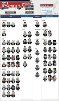 infographics 김정은 체제로 돌아선 2012년 북한의 권력 기구도-조선노동당 Korean Art, Knowledge, Politics, Chart, Japan, North Korea, History, Typo, Infographics