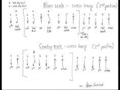 (1) the blues scale for harmonica 1 (workshop) - YouTube