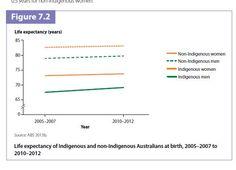 Life expectancy Indigenous and non indigenous population of Australia - Australia's Health 2014