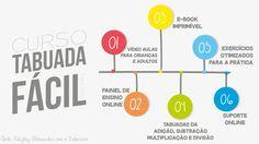 Inscreva-se agora no curso Tabuada Fácil e aprenda a tabuada da forma mais simples e prática existente no Brasil.