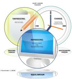 Kurt Lewin's Change Management Theory involves three stages to promote lasting change in an organization or community: Unfreezing, Change, and Refreezing. This framework may be used to support change projects in nursing practice! Journal Article Citation: Kaminski, J. (2011). Theory applied to informatics: Lewin's Change Theory. Canadian Journal of Nursing Informatics, 6(1). Retrieved from http://cjni.net/journal/?p=1210