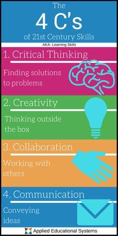 What Are the 4 C's of Century Skills? - Leadership development - Welcome Education 21st Century Classroom, 21st Century Learning, 21st Century Skills, 21st Century Schools, Skills To Learn, Study Skills, Teaching Strategies, Teaching Tools, Teaching Art