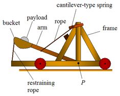 statistical catapult plans - Google Search