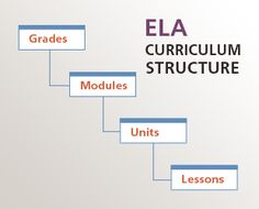 #commoncore #curriculumsample NYSED has provided curriculum modules and units in P-12 ELA and math that can be adopted or adapted for local purposes