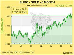 Goldpreis in EUR der letzten 6 Monate
