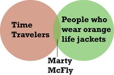 Time travelers and people who wear orange life jackets in venn diagram form